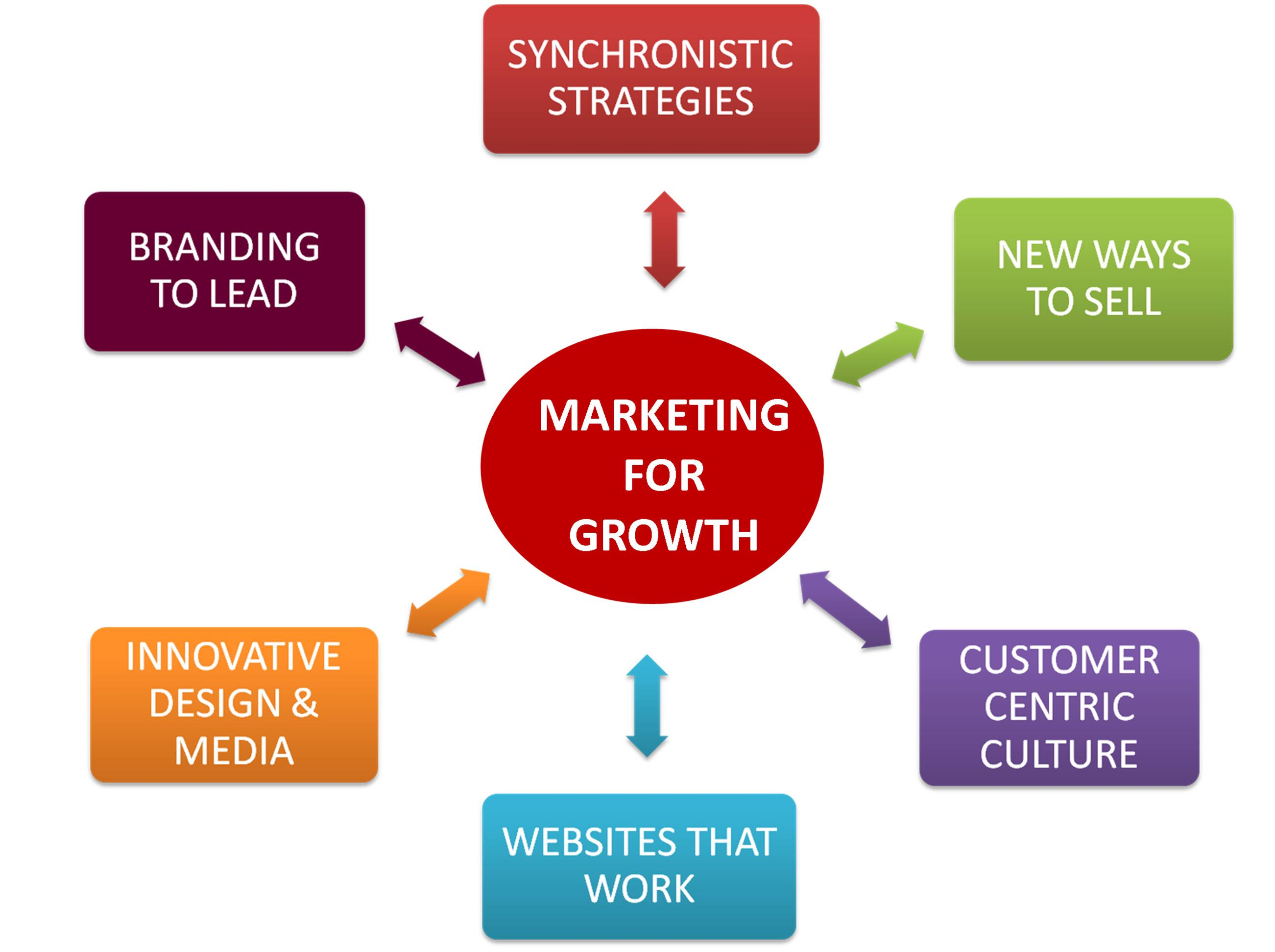Marketing and Sales Development